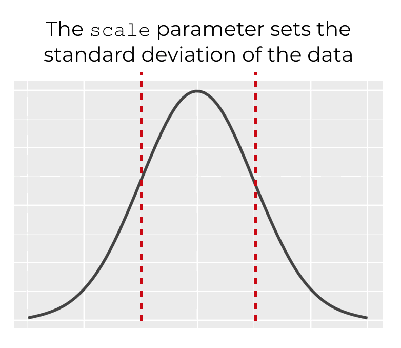 A visualization that shows how the scale parameter shows the standard deviation of the distribution when using the numpy random normal function.