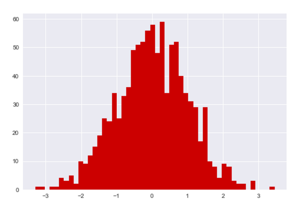 An example of a histogram made with matplotlibt and seaborn, with customized settings for the bins and color.