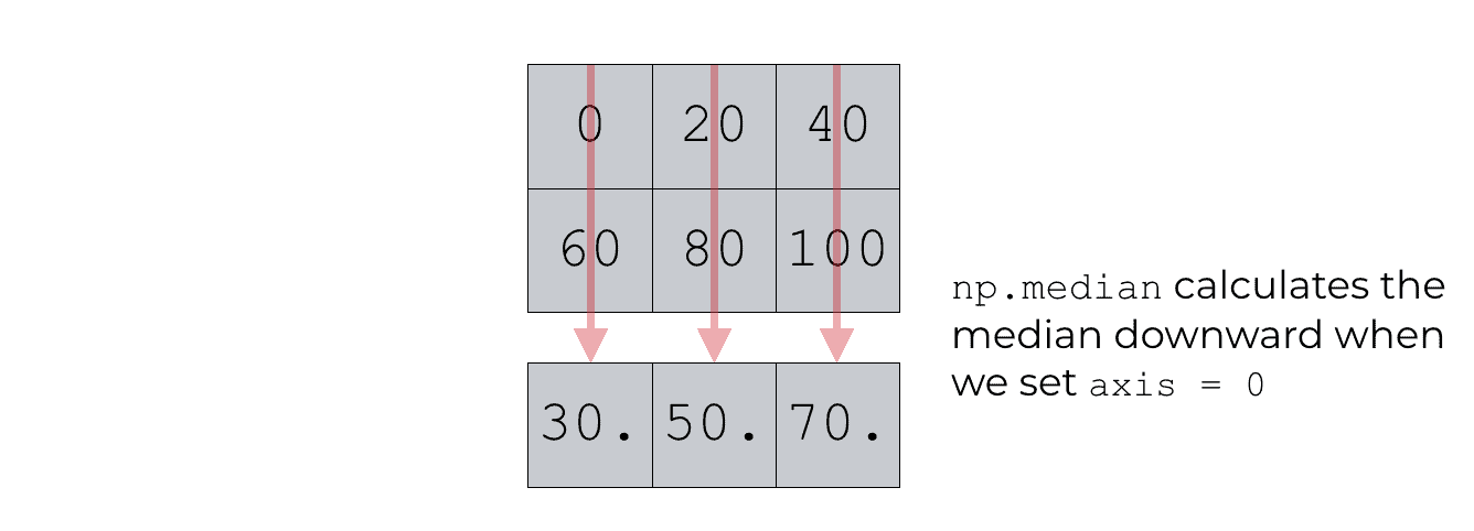 An example of using np.median with axis = 0.