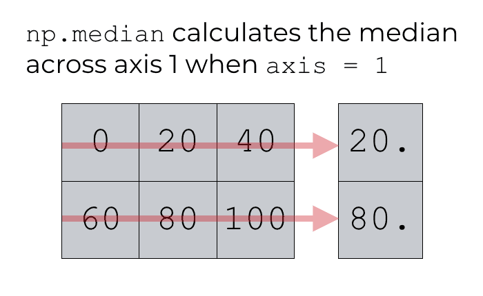 An example of using np.median with axis = 1.