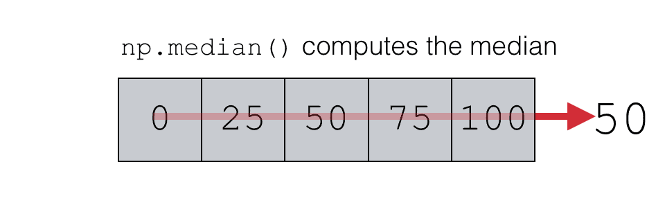 A visual representation of how NumPy median computes the average of a NumPy array.