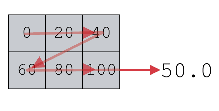 A visual representation of how numpy median will compute the median of the values in a 2-d numpy array.