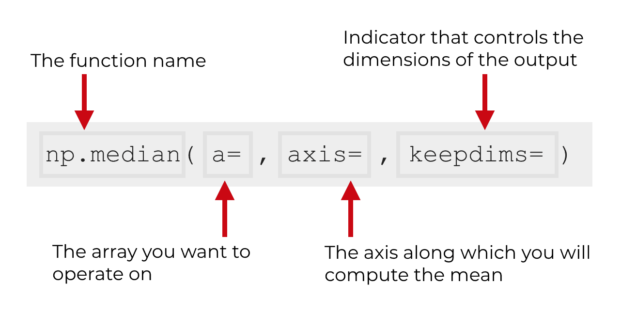 An explanation of the syntax of NumPy median.