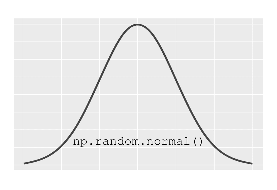 How to use numpy random normal in Python - Sharp Sight