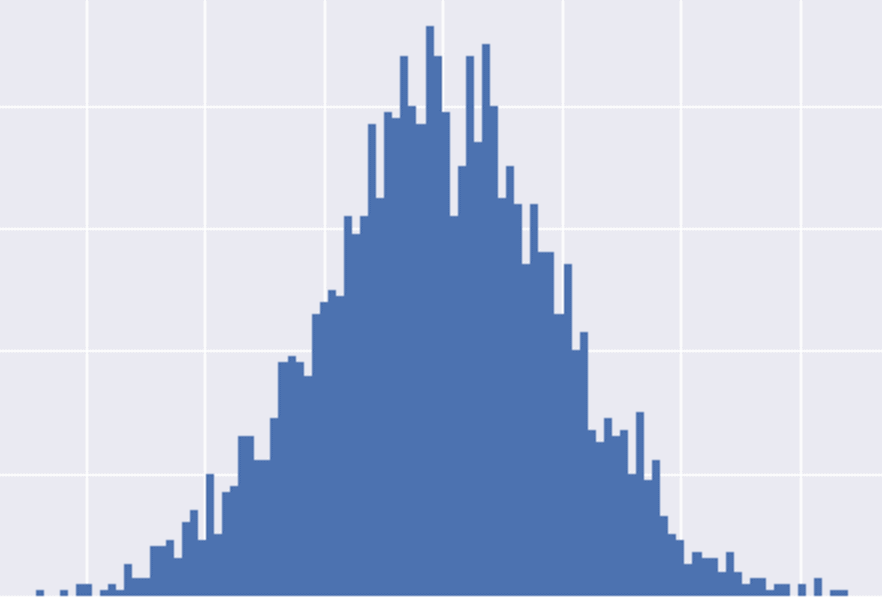 A simple histogram showing normally distributed data, generated with the numpy random normal function.