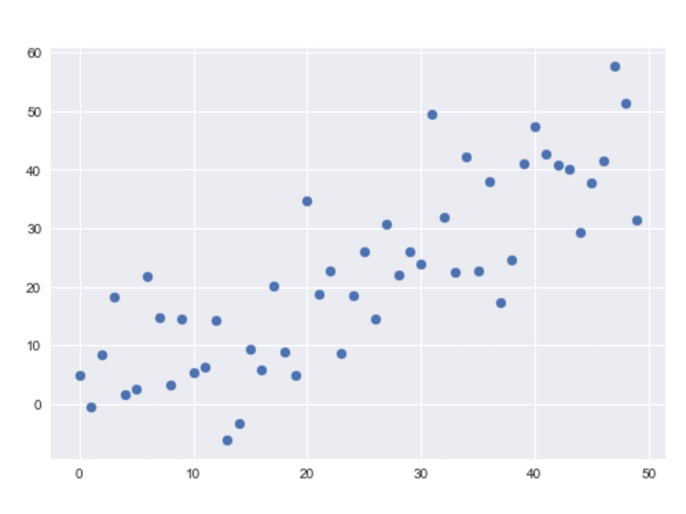 A matplotlib scatter plot formatted with settings from the seaborn package.