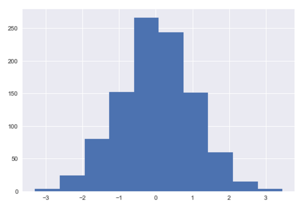A matplotlib histogram formatted with settings from the seaborn package.