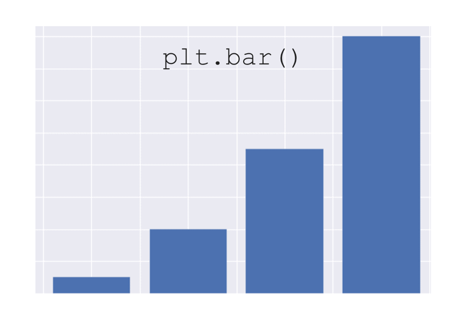 How to make a matplotlib bar chart
