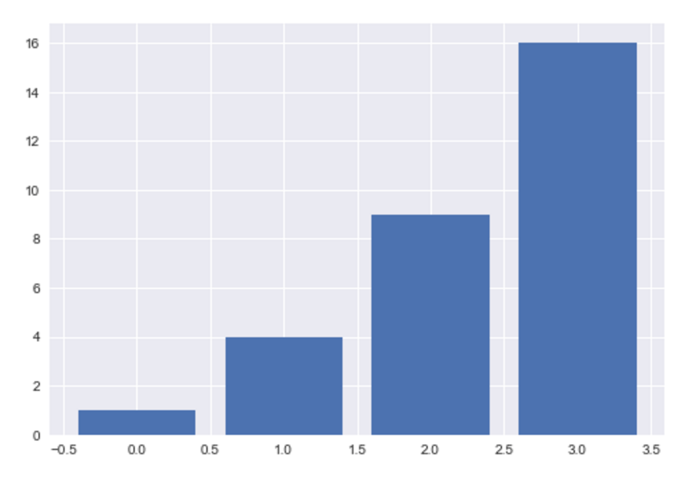 A simple matplotlib bar chart formatted with seaborn.