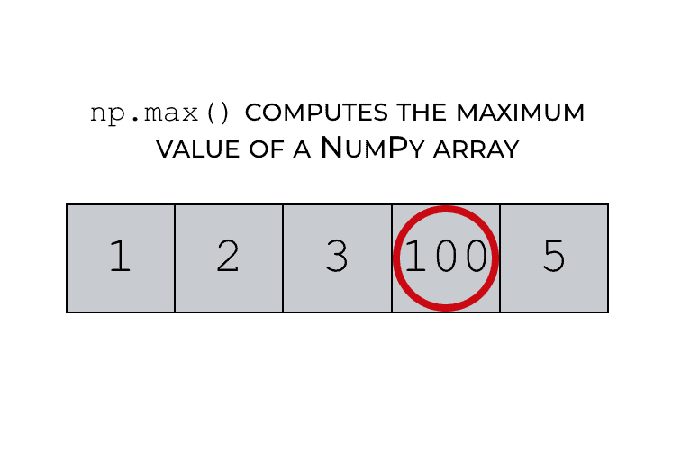 How to use the NumPy max function