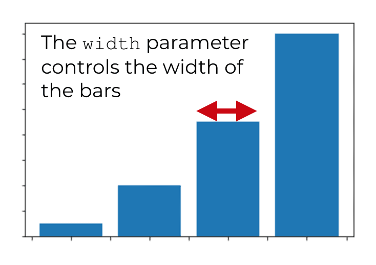 A visual explanation of how the width parameter controls the width of the bars in a matplotlib bar chart.