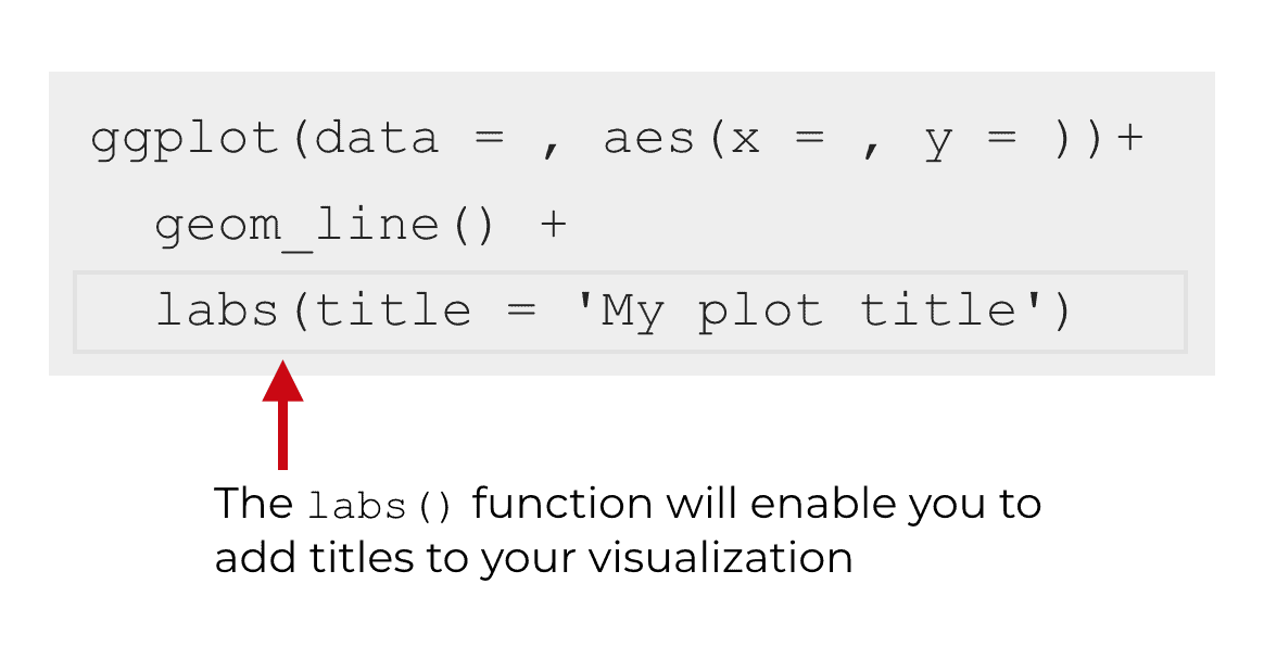 An image that shows adding the labs() function after some code that creates a line chart.