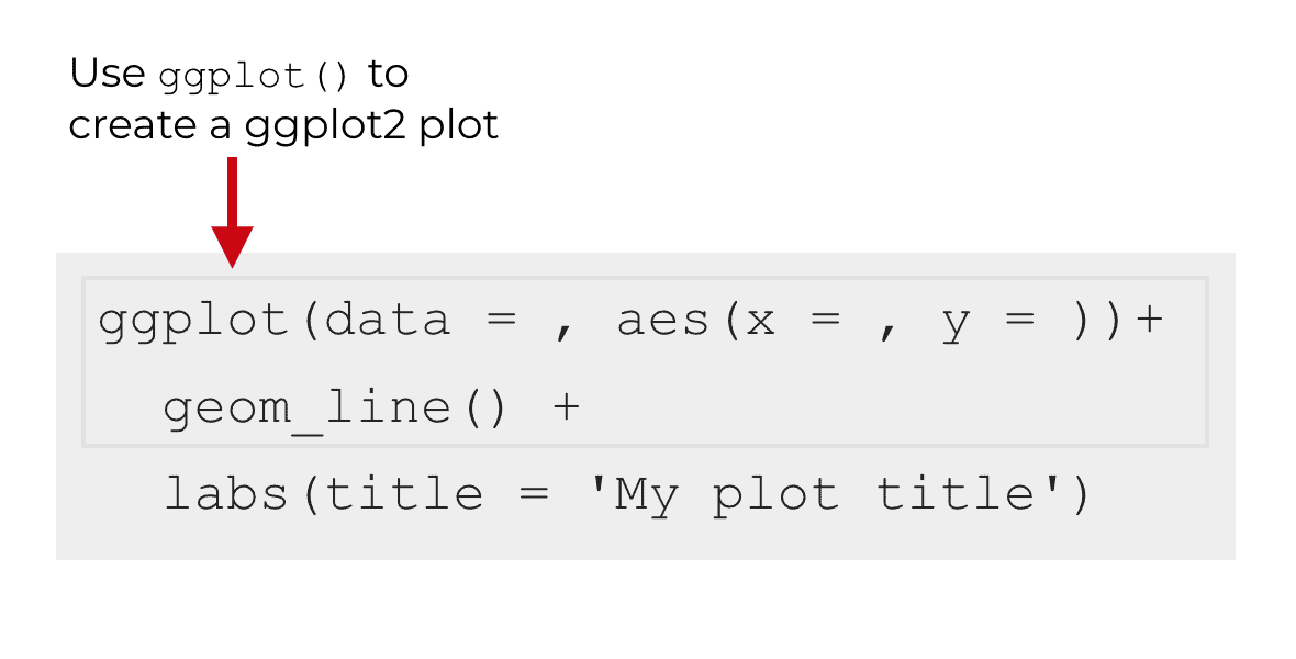 An image of the syntax to create a line chart, before using the labs() function to add a title.