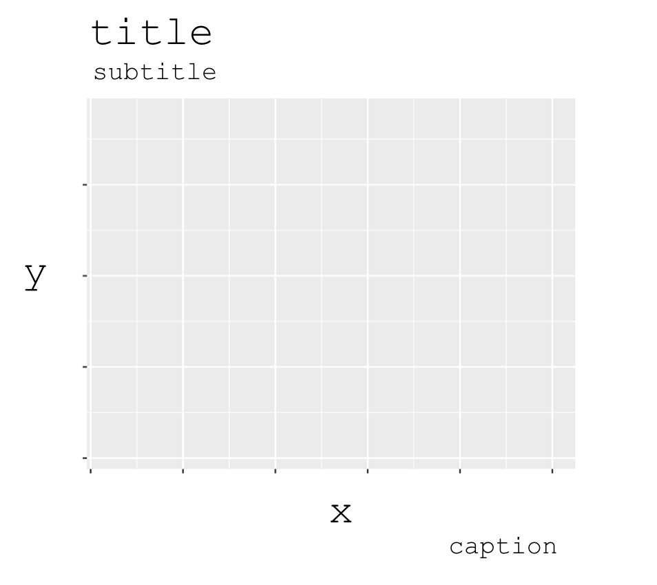 An image that shows which titles are controlled by which parameters of the ggplot labs function.