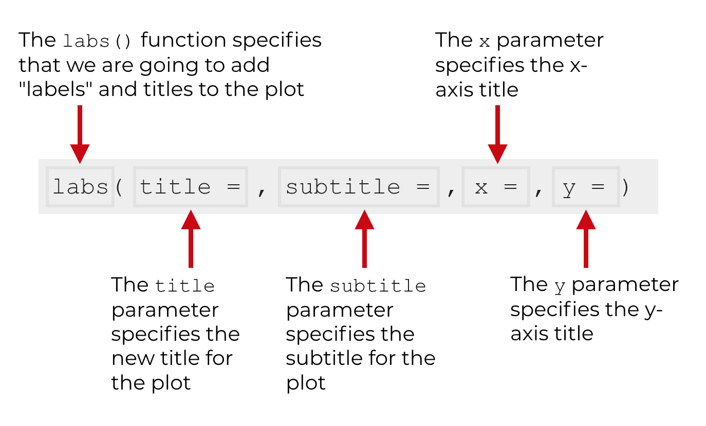 The syntax for how to use the labs() function to change ggplot titles.