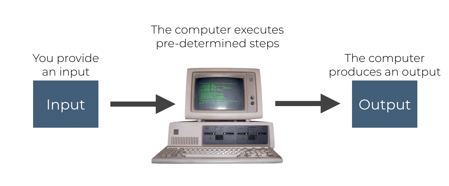An image that shows how a computer transforms an input into an output.