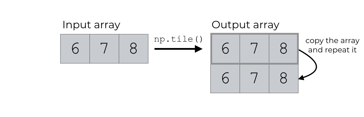 An illustration that shows how np.tile copies an array downward when we set reps = (2,1).