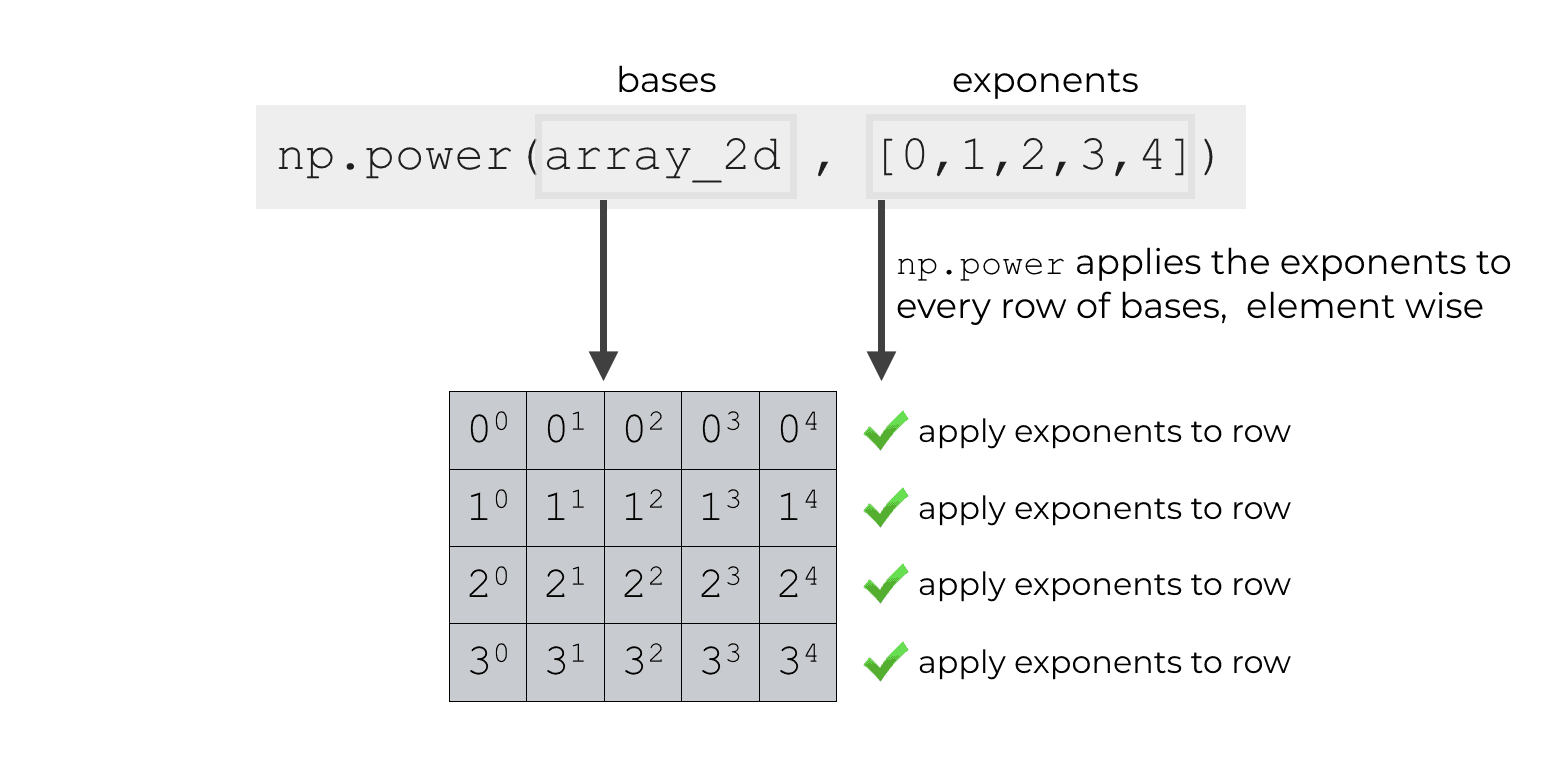 An example of using broadcasting to apply exponents to every row of an array using np.power.