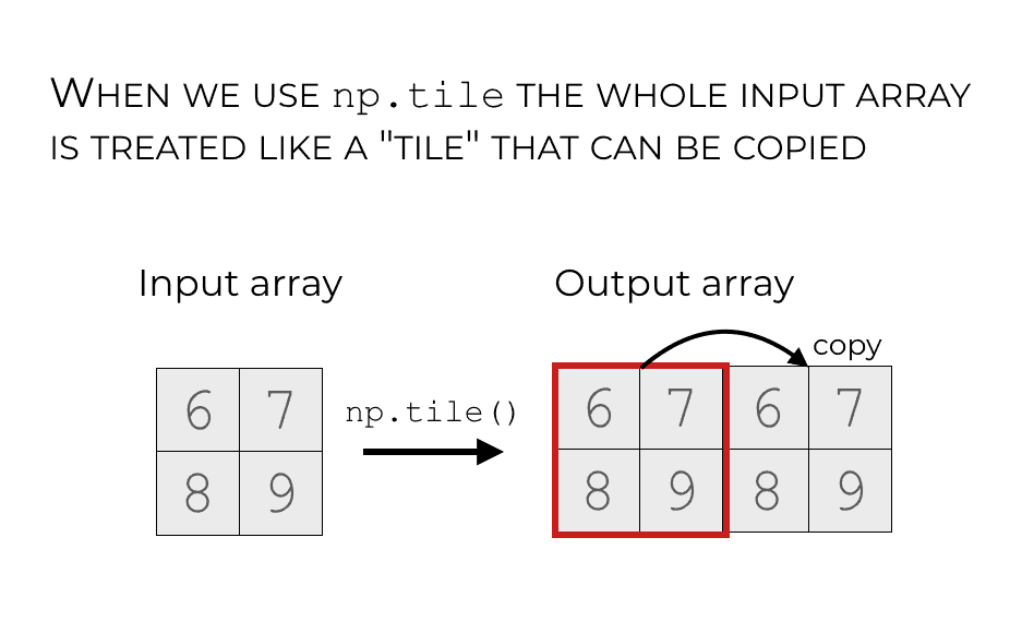 An illustration that shows how the input array is treated as a 'tile' that can be copied and repeated in the output array.