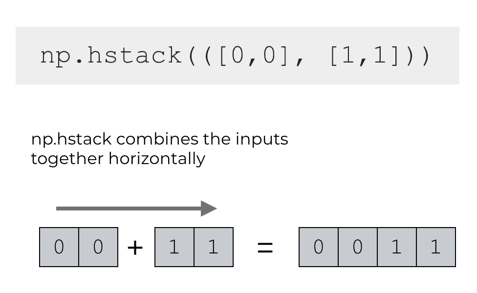 An example of np.hstack combining two python lists together.