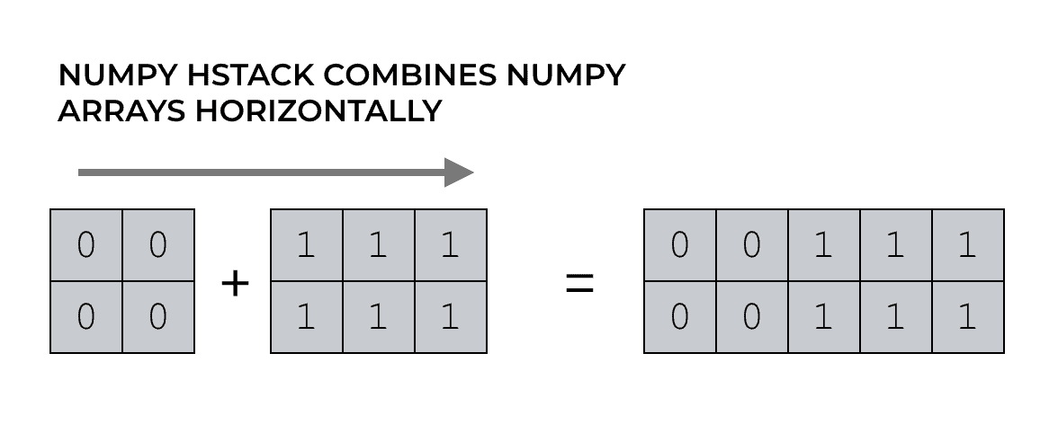A visual explanation of how numpy.hstack combines together two 2D NumPy arrays.