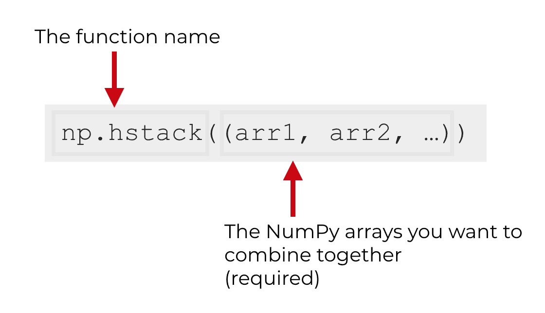 An image that shows and explains the syntax of the NumPy hstack function.