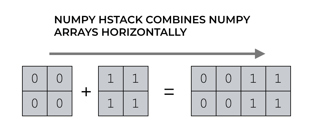 A visual example of using NumPy hstack to combine together 2 NumPy arrays.