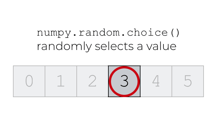 How to use NumPy random choice