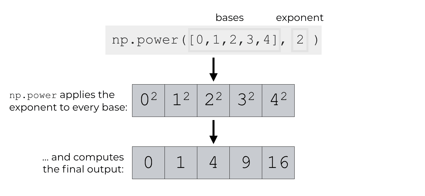 An image that shows a simple example of np.power, where we apply apply the exponent 2 to several base values.