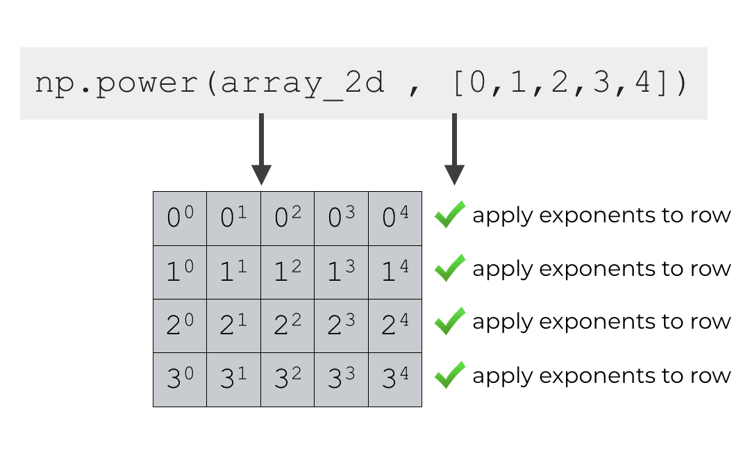 A quick introduction to the numpy power function