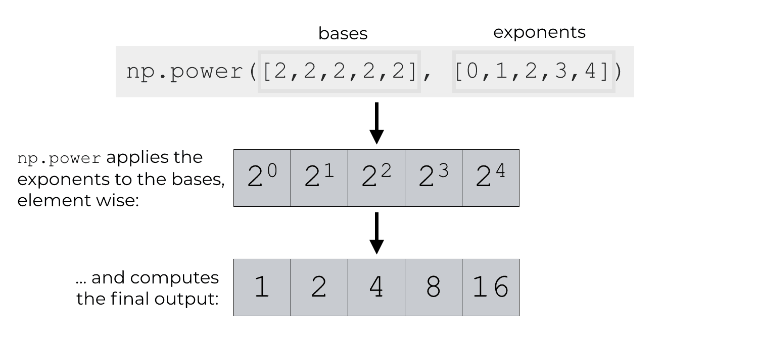 An example of using np.power with two arrays to compute the exponents, element wise.