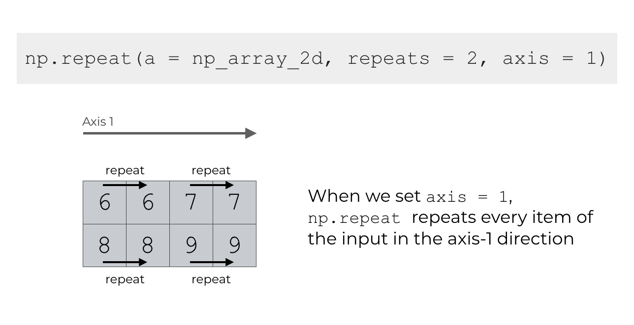 An image that shows how np.repeat repeats the elements horizontally across axis-1 when we set axis=1.