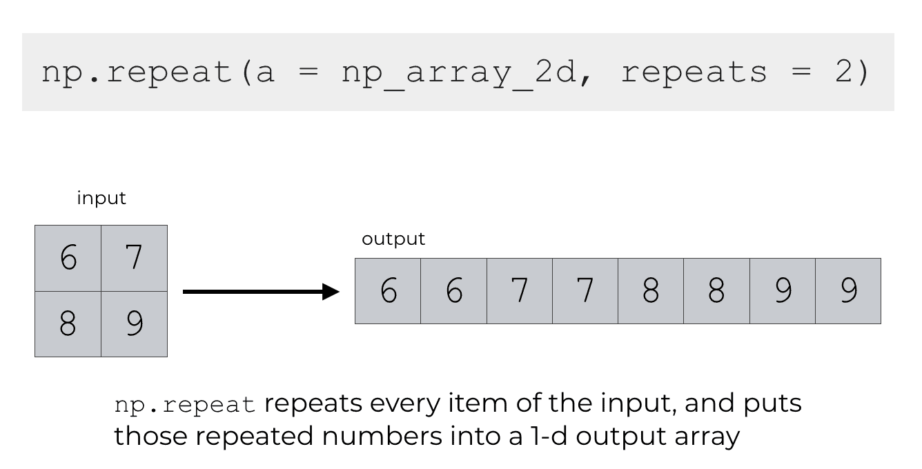 An example of using np.repeat on a 2-dimensional input array.