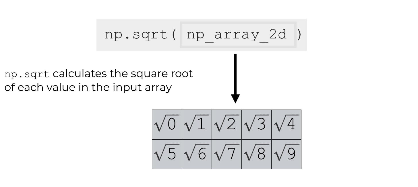 An example of how np.sqrt calculates the square root of every element of a 2D array.