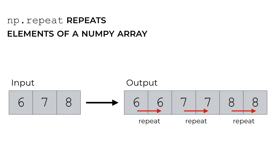 How to use numpy repeat