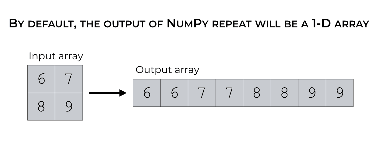 An illustration of how np.repeat 'flattens' out input arrays by producing 1-dimensional output arrays.