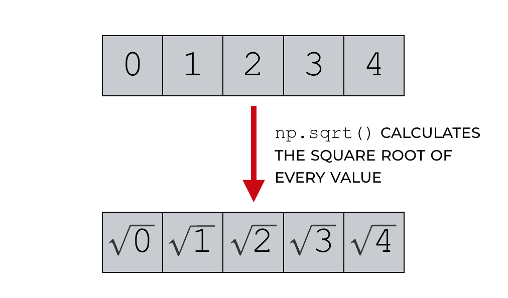 An example of using NumPy square root on a 1-dimensional NumPy array.
