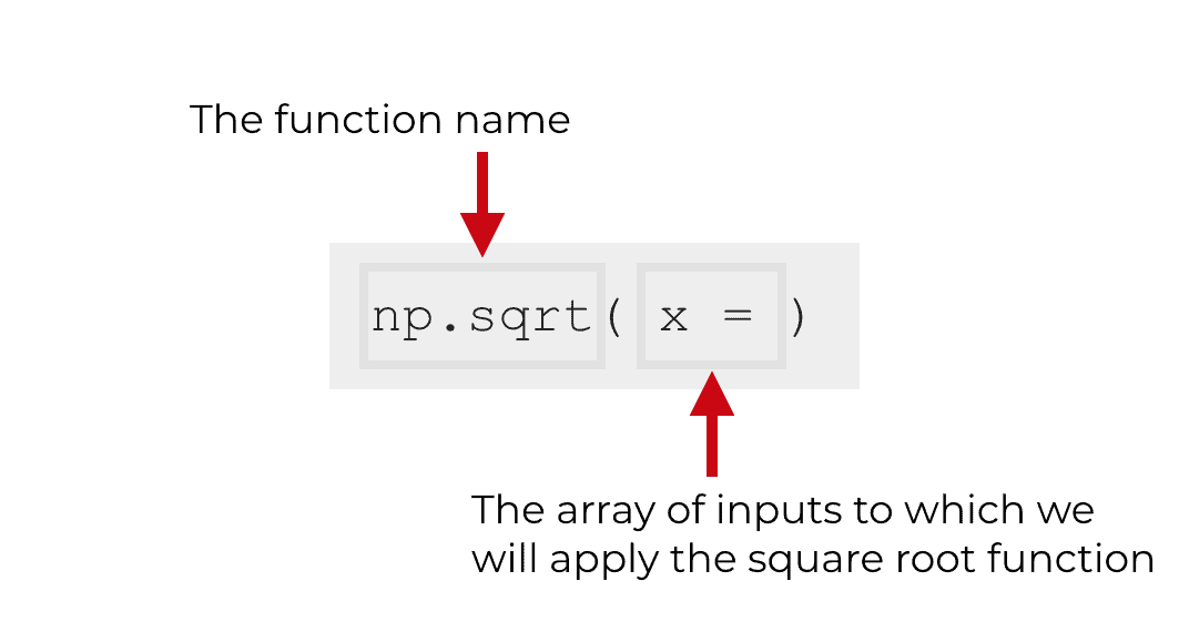 An explanation of the syntax of the NumPy square root function.