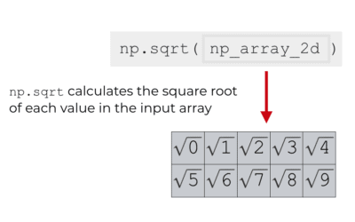 Numpy square root explained