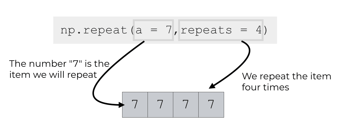 A simple example of np.repeat where we repeat the number 7 four times.