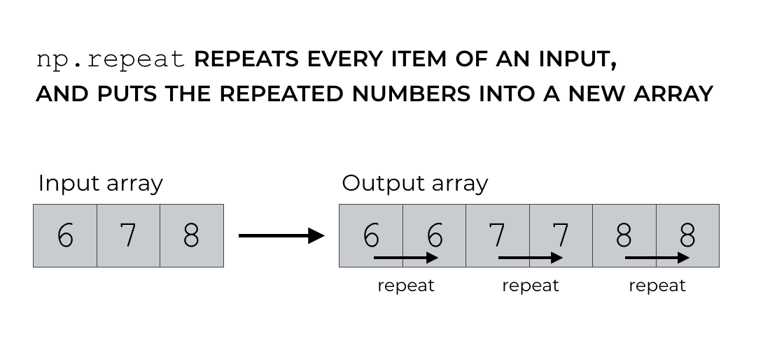 A simple illustration of how NumPy repeat works.