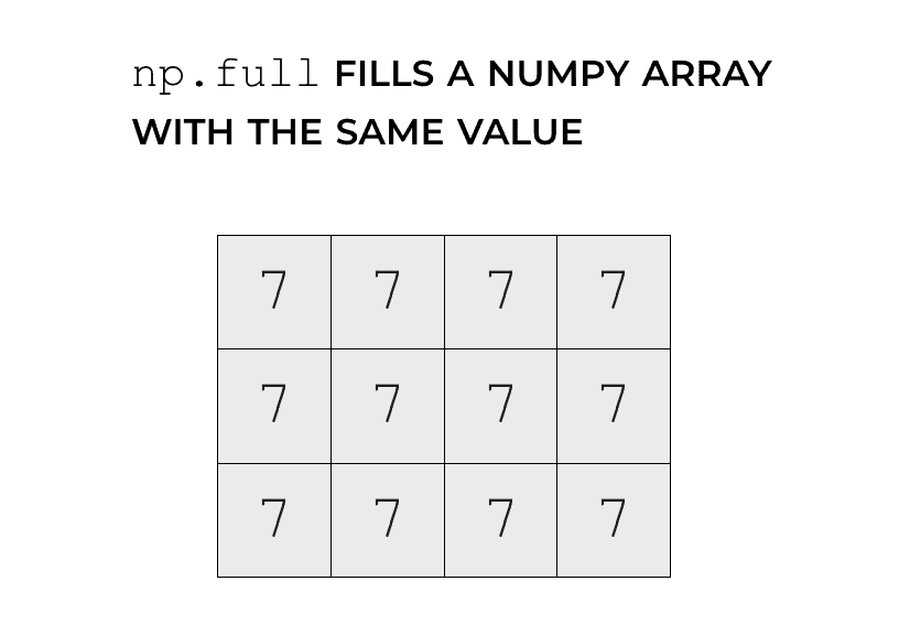 How to Use Numpy Full