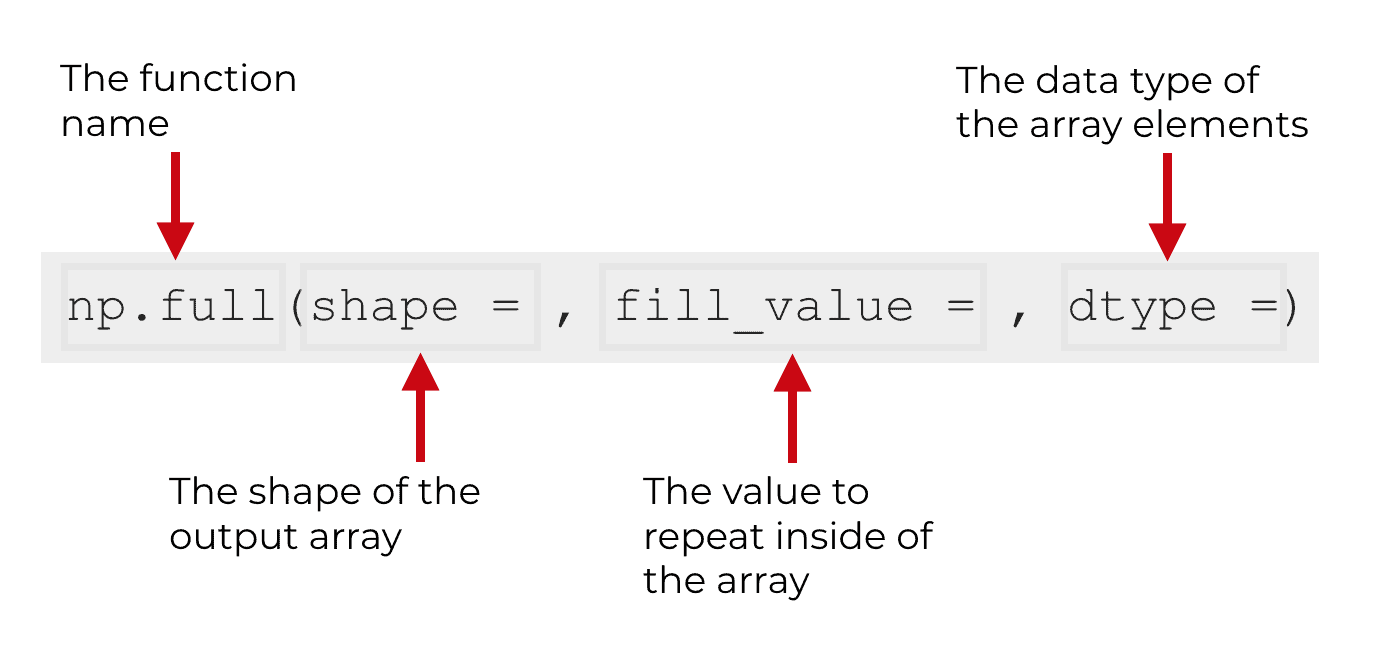 An image that explains the syntax and parameters of np.full