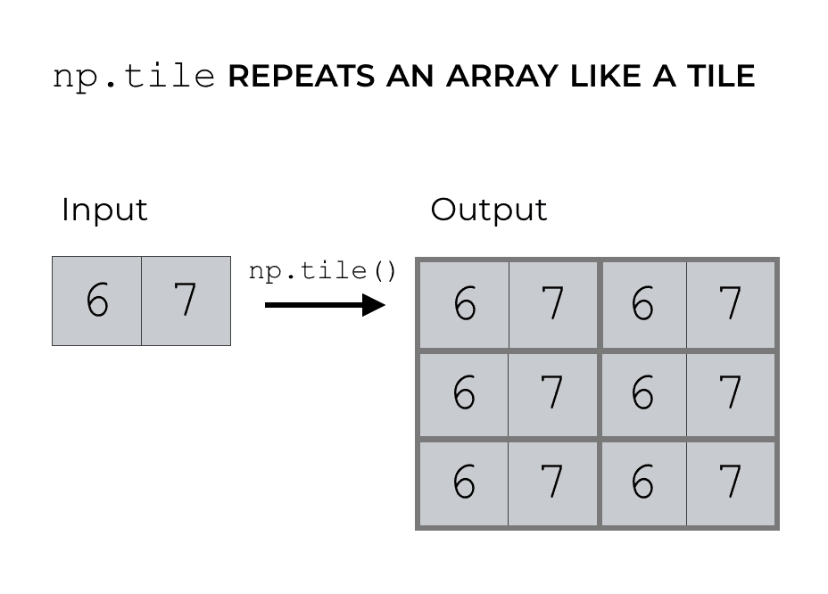 How To Use Numpy Tile