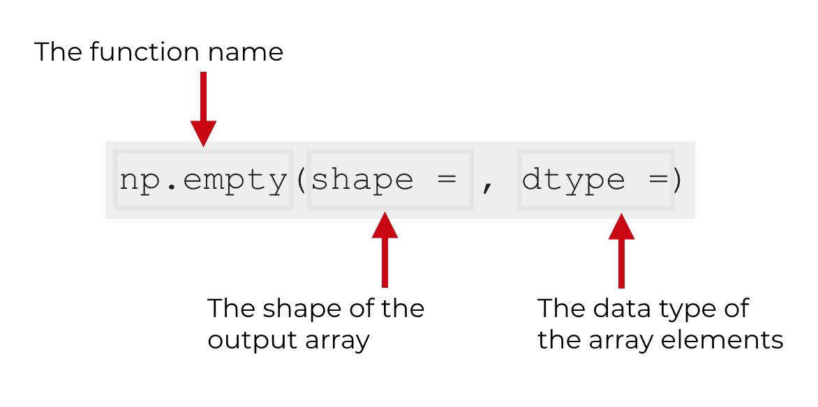 An image that explains the syntax of the np.empty function.