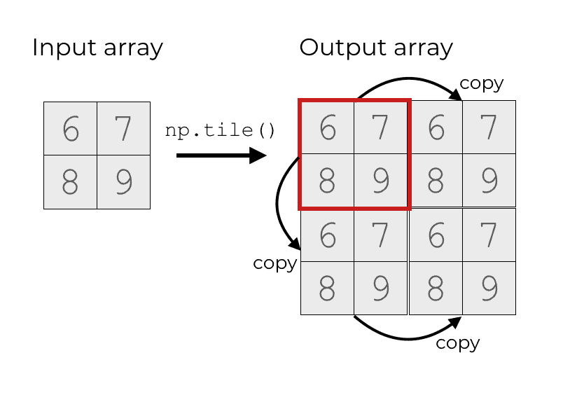 An image that shows how the input array can be copied many times in different dimensions.