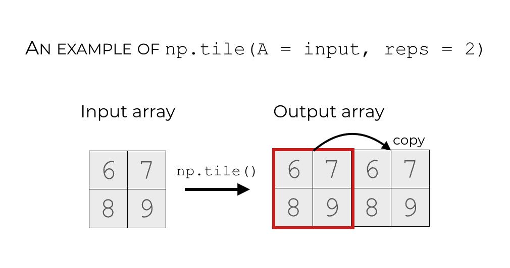 An illustration of np.tile(A = input, reps = 2).)