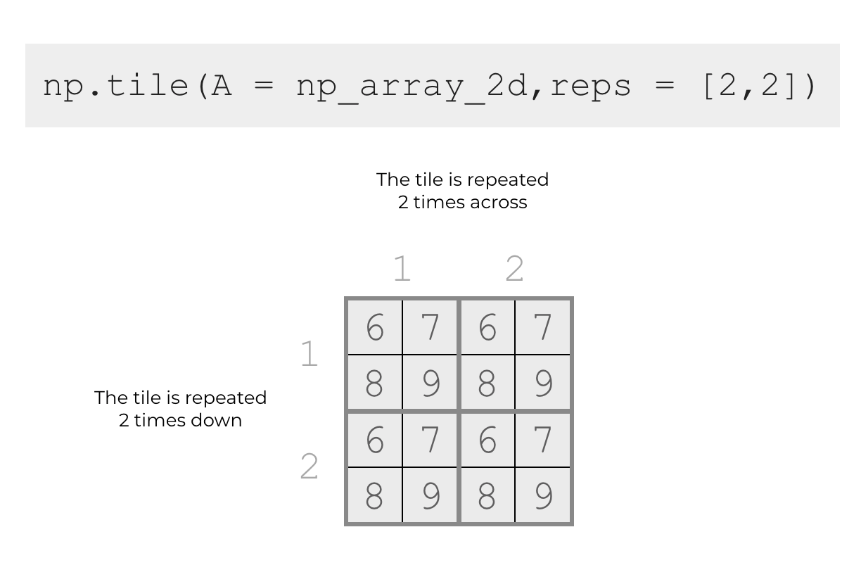An illustration of how np.tile will repeat a 2D array multiple times both downwards and across.