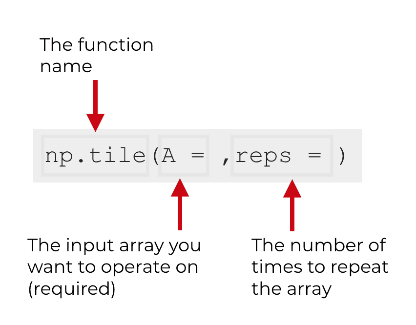 An image that shows the syntax of NumPy tile.