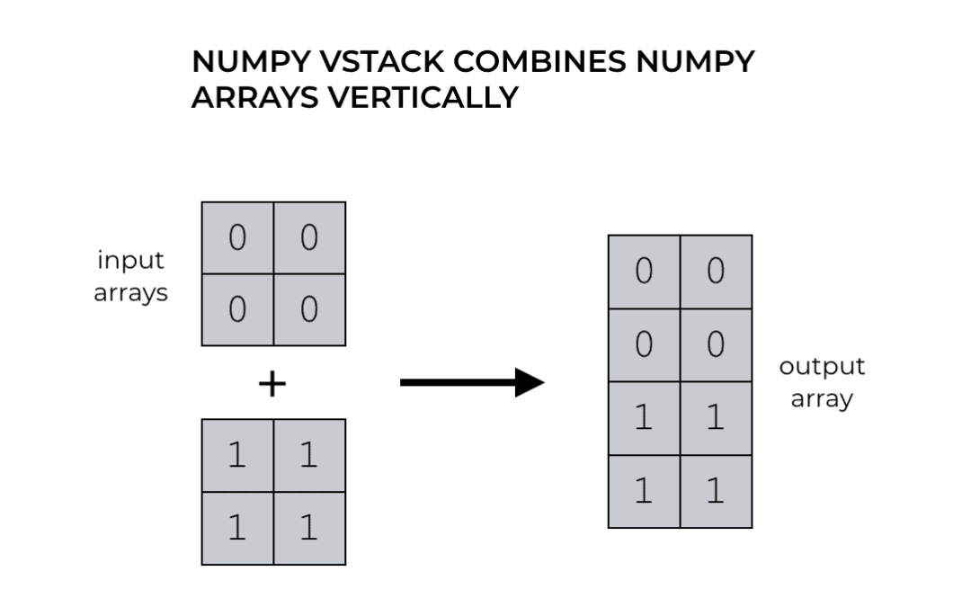 How to Use Numpy vstack